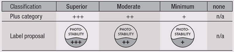Table 4. Proposed Label Logo for Photostability
