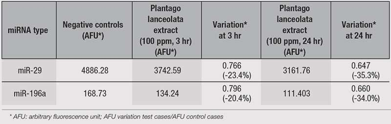 Table 1. Variation in miR-29 and -196a in HDFs Treated with Extract