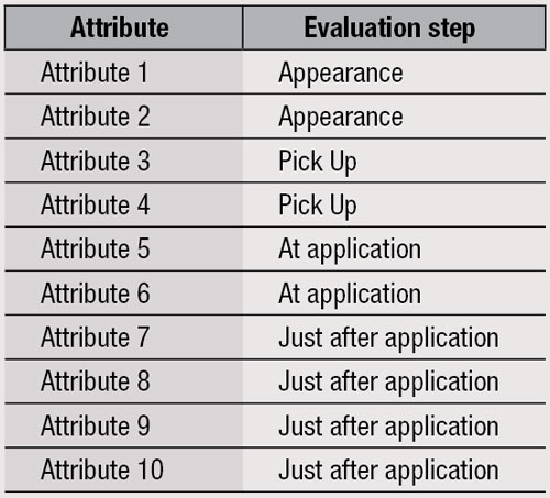 Table 1. Evaluation Step for Each of the Ten Attributes
