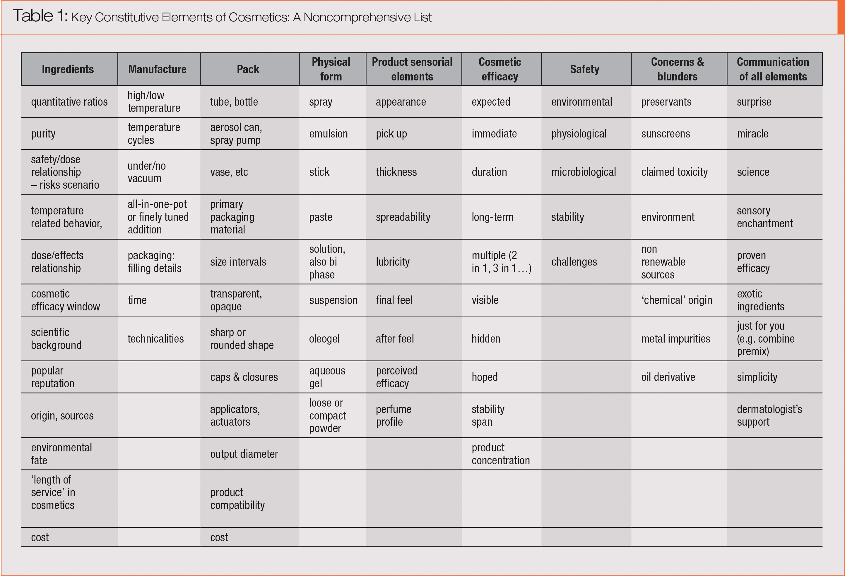 Key Constitutive Elements of Cosmetics: A Noncomprehensive List