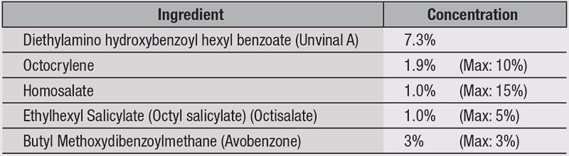 Table 1. Active Ingredients and Composition for Tested Sunscreen