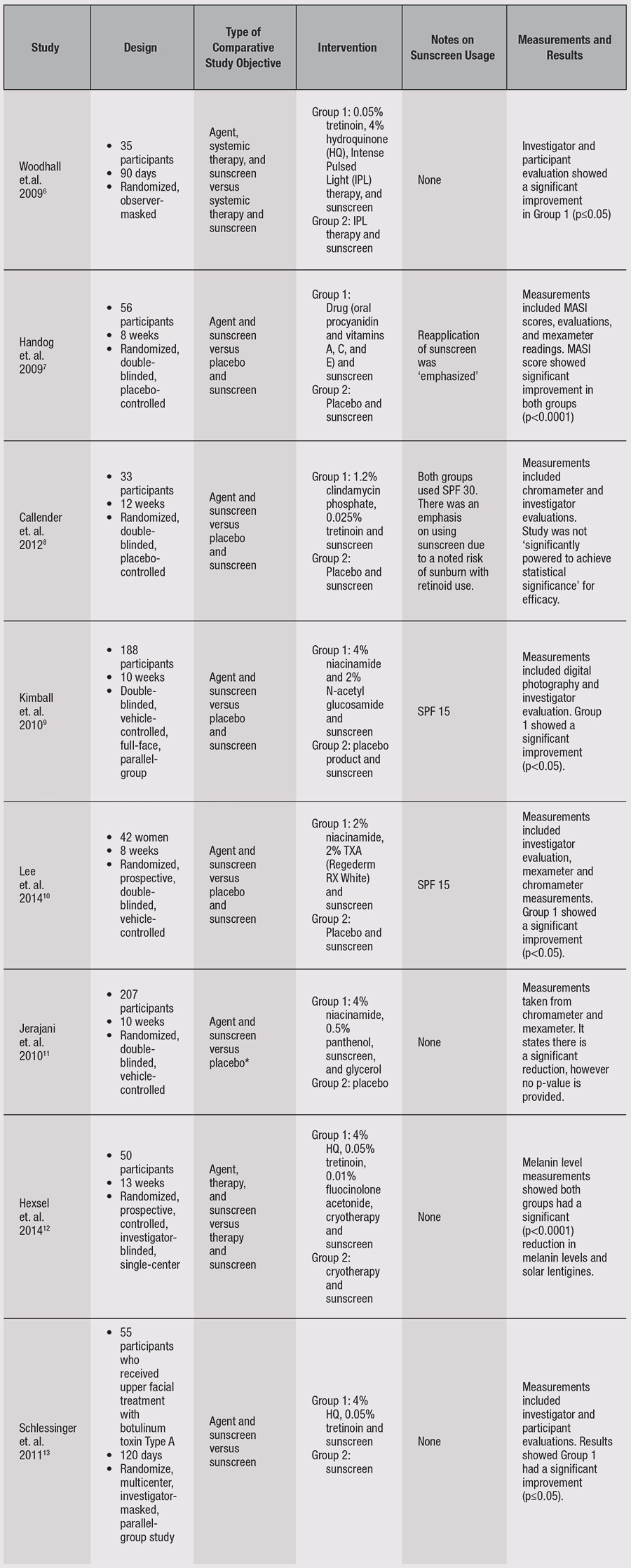 Table 1. Comparative Studies Using Sunscreen