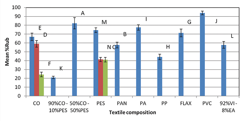 Figure 4. The influence of textile composition on mean %Rub
