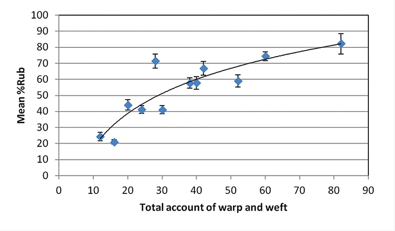 Figure 7. Influence of warp and weft on mean %Rub