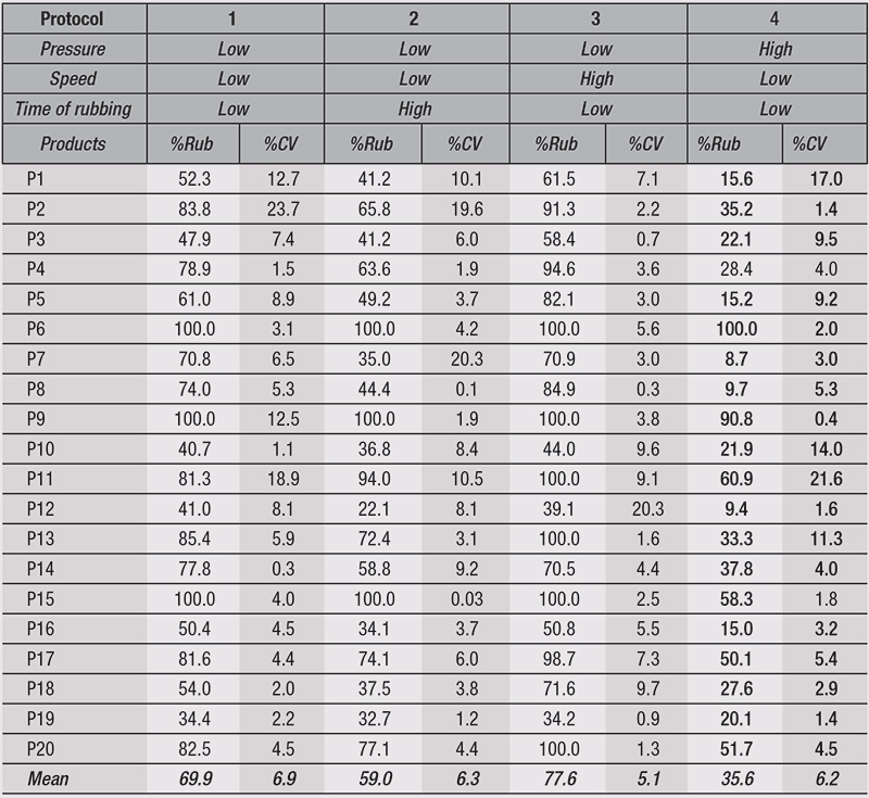 Table 2. Results Obtained for the Parameters Influencing Rubbing