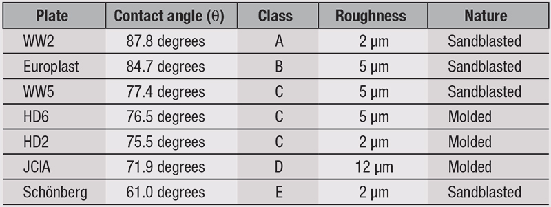 Table 4. Contact Angle of Pure Water on Untreated Plates