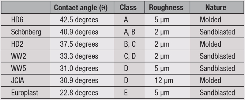 Table 6. Contact Angle with Diiodomethane on Untreated Plates