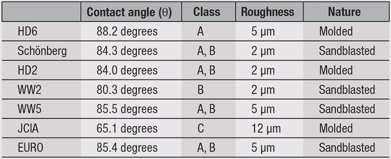 Table 7. Contact Angle with Diiodomethane on Pretreated Plates