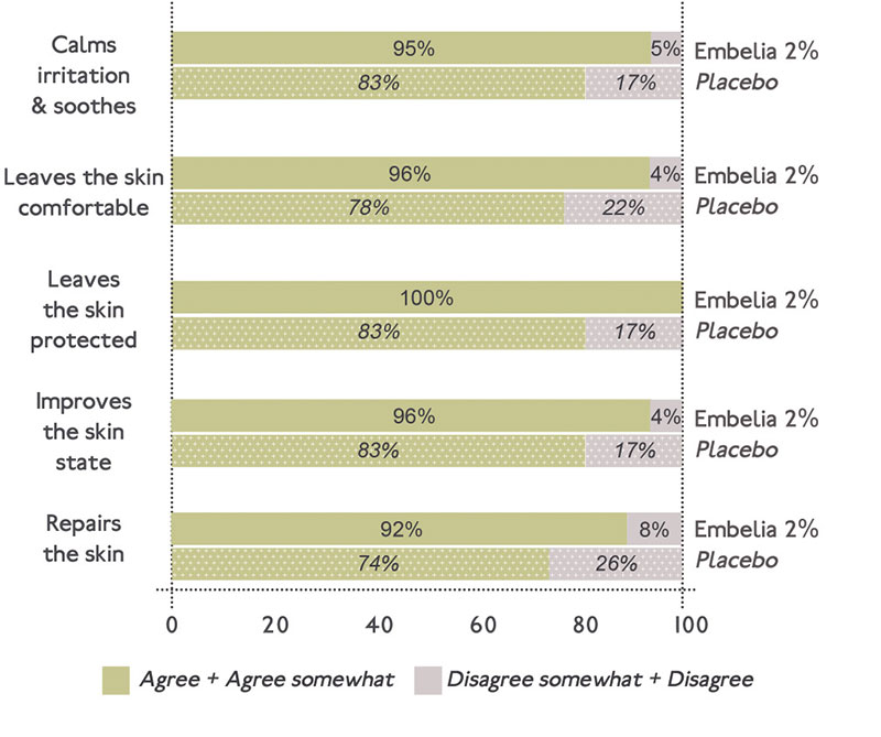 Figure 5. Efficacy of a face cream at 2% embelia extract vs. placebo (subjective evaluation)