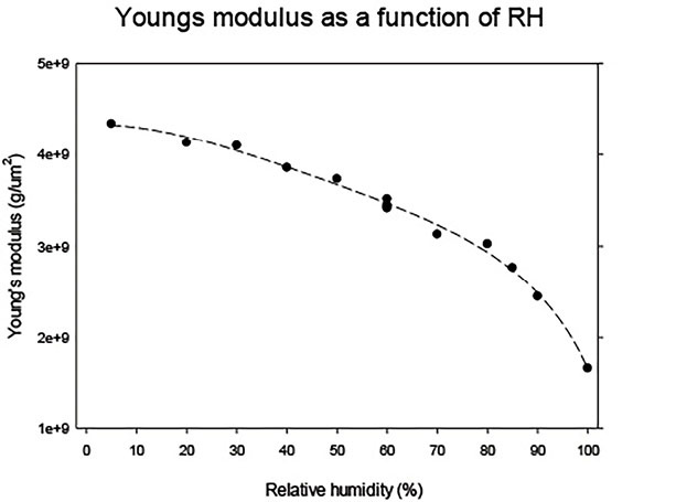 Figure 1. Young's Modulus of hair as function of RH