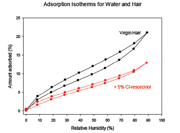 Figure 2. Reduction in water content of hair after Cl-resorcinol