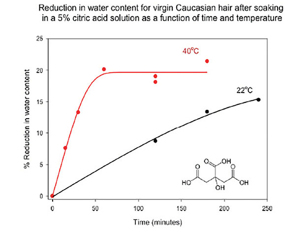 Figure 3. Water-reduction efficacy of 5% citric acid solution