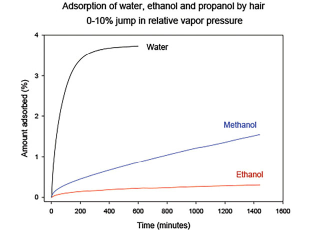 Figure 4. Adsorption rates of water, methanol and ethanol into hair