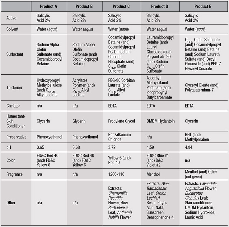 Table 1. Test Products