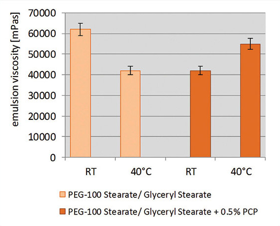 Figure 14. Thermal stability of sunscreen emulsions with and without PCP