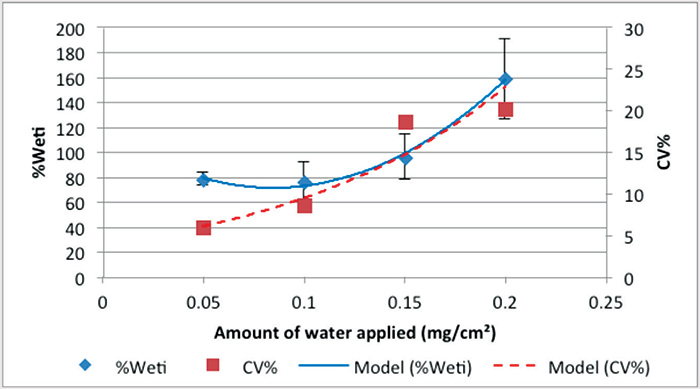 Figure 2. Influence of amount of water