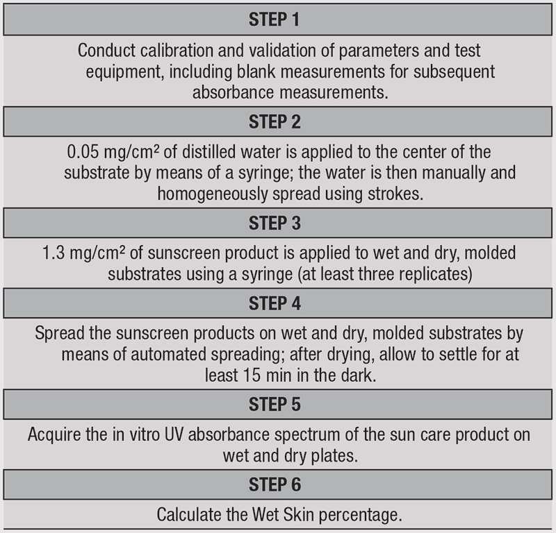 Table 3. Final Protocol for the Assessment of Wet Skin Factor