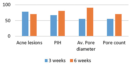 Figure 11. Percent of subjects showing improvement from baseline after using 3% HREL lotion (via imaging)