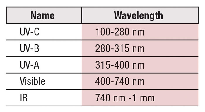 Table 1. Components of the electromagnetic spectrum that reach our atmosphere.