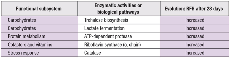 Table 2. Enzymatic activities and biological pathways affected by <em>H. rhodopensis</em> extract (RFH)