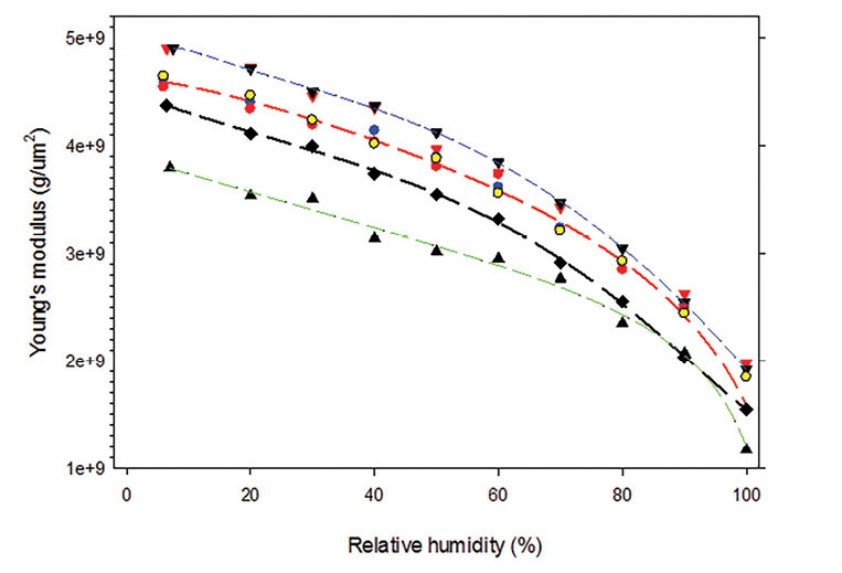 Figure 3. Young's modulus versus relative humidity plots for different hair samples