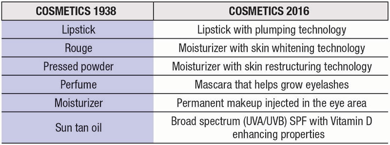 Table 1. Cosmetics Then and Now