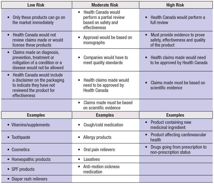 Table 2. A New Proposal for Regulations in Canada