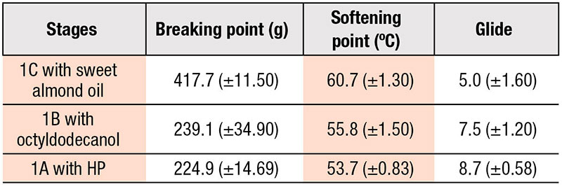 Table 6. Predicted Responses of Optimum Wax Ratio for Stages 1A, 1B and 1C