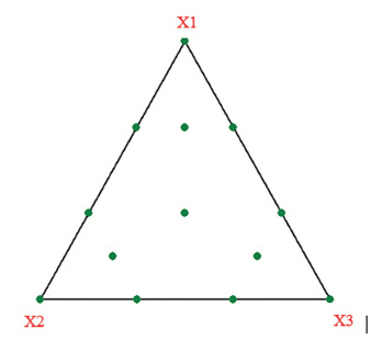 Figure 1. Distribution of the experimental points of an augmented simplex-lattice design for three components