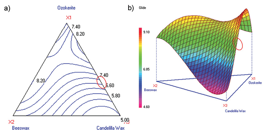 Figure 10. Contour and 3D surface plots for glide (Stage 1C)