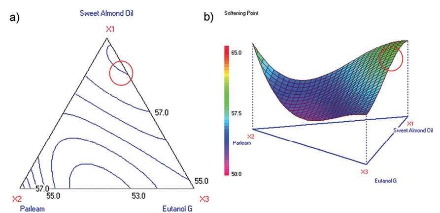 Figure 12. Contour and 3D surface plots for softening point (Stage 2)