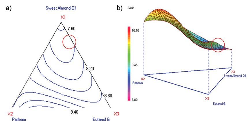 Figure 13. Contour and 3D surface plots for glide (Stage 2)