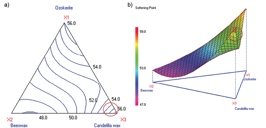Figure 3a-b. Contour and 3D surface plots for softening point (Stage 1A)