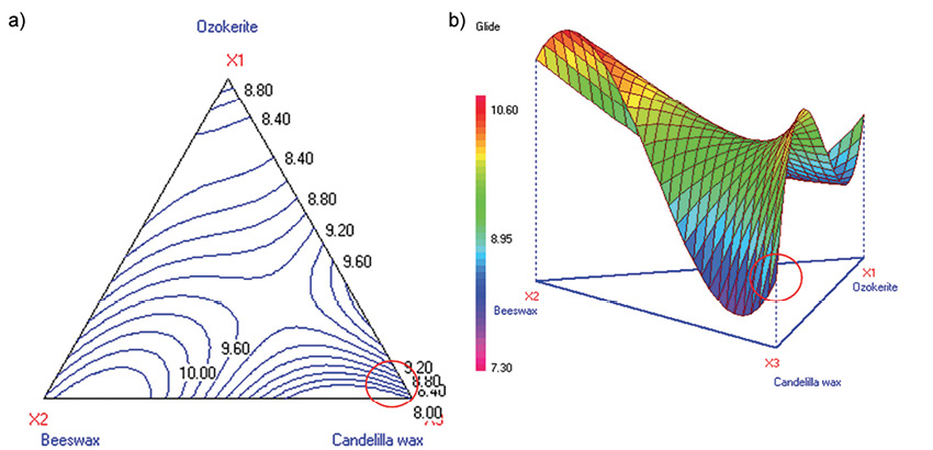 Figure 4a-b. Contour and 3D surface plots for glide (Stage 1A)