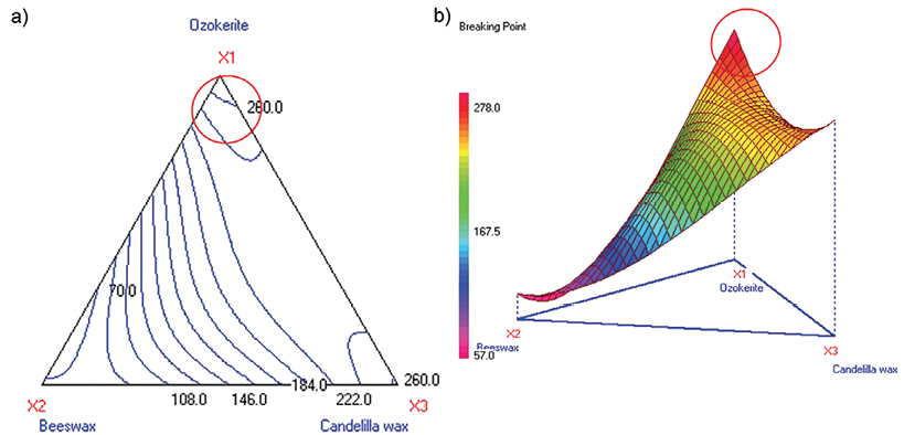 Figure 5. Contour and 3D surface plots for breaking point (Stage 1B)