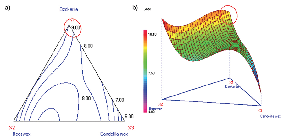 Figure 7. Contour and 3D surface plots for glide (Stage 1B)