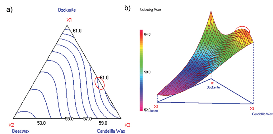 Figure 9. Contour and 3D surface plots for softening point (Stage 1C)