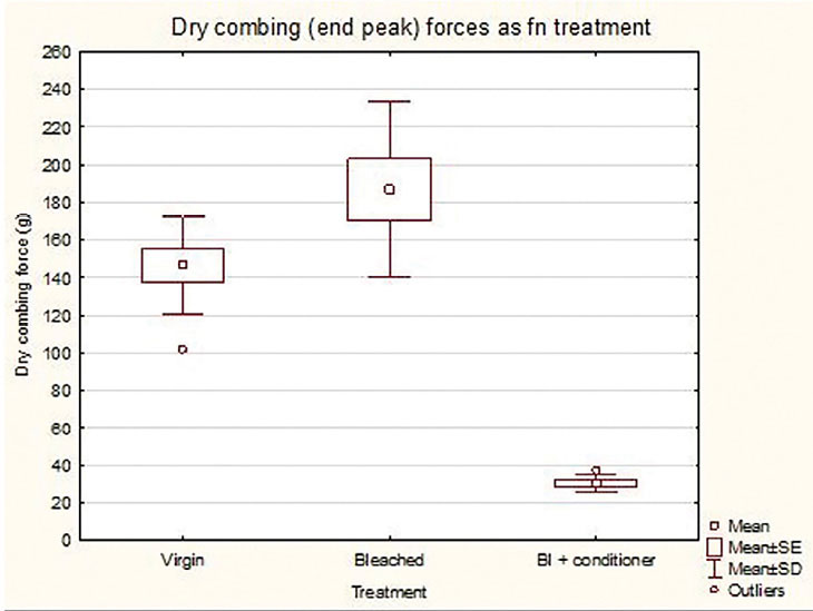 Figure 5. Dry state instrumental combing result for damaged and conditioned hair