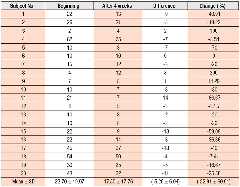 Table 2. Total Papules, Differences and Change Ratios