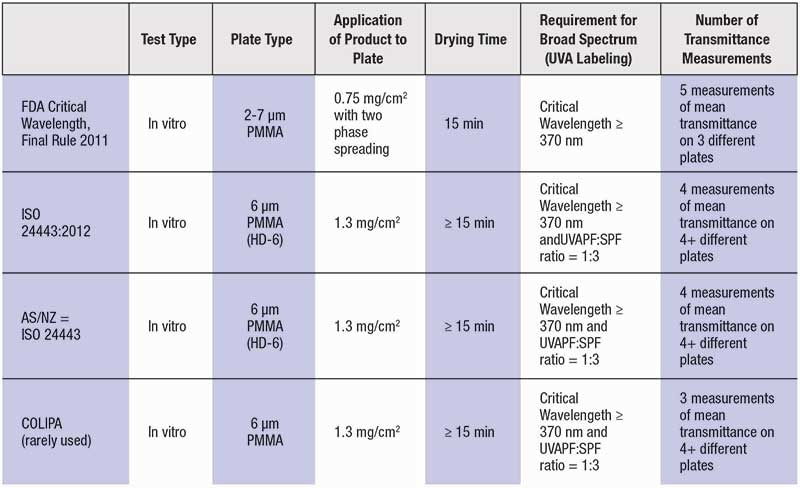Table 3. Broad Spectrum (UVA/UVB) (290–400 nm) Testing Requirements