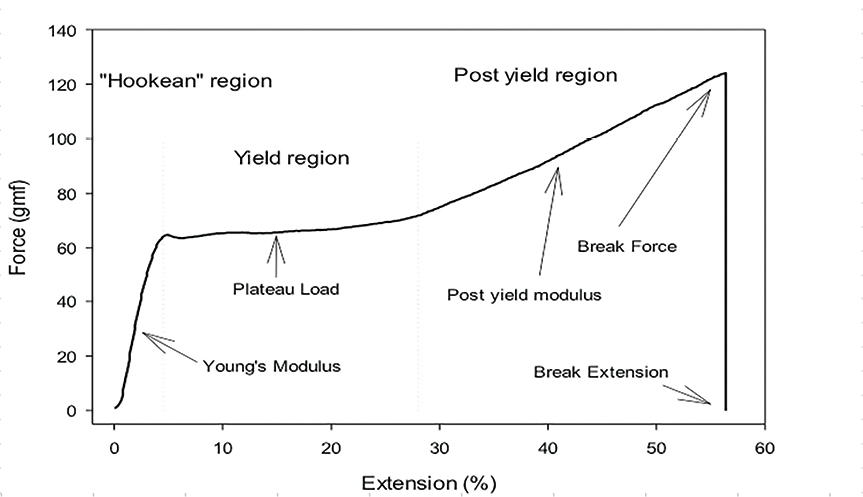 Figure 1. Typical stress-strain curve