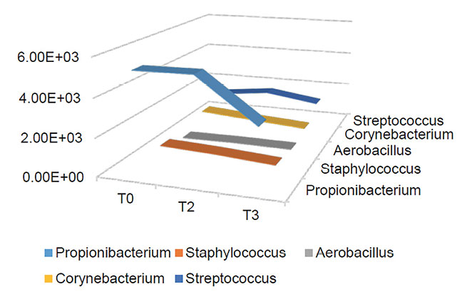 Figure 5. Changes in microbiome population