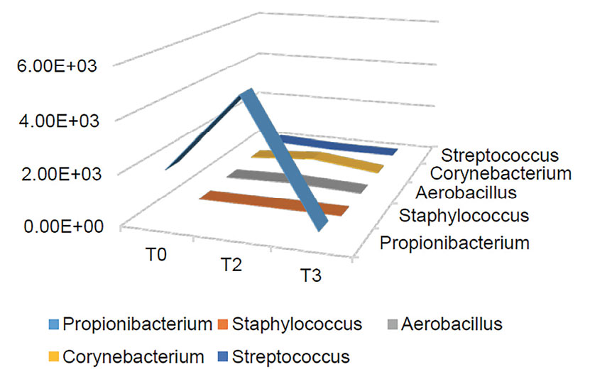 Figure 8. Changes in microbiome participant 15