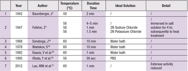Table 3. Heat Separation