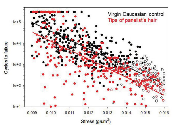 Figure 1. S-N Plots for Caucasian and one panelist's hair at 60% RH