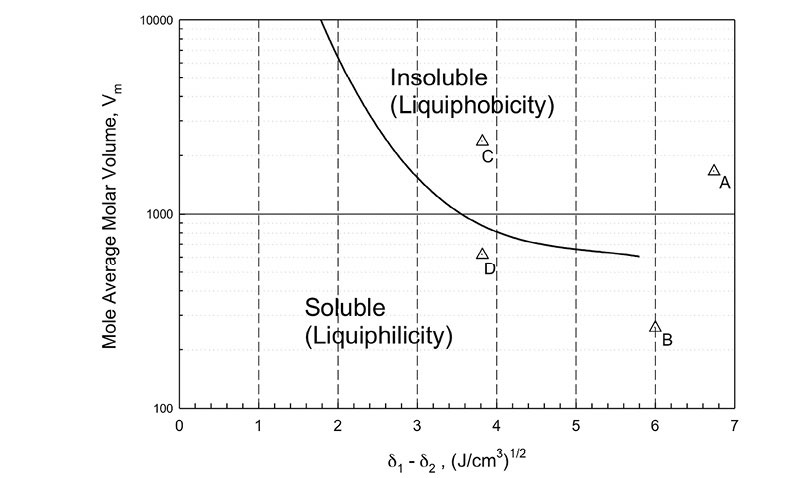 Figure 2. Solubility relationships