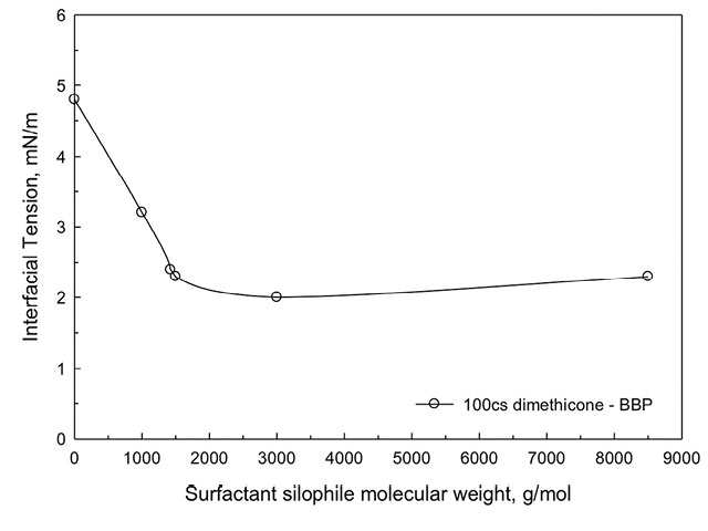 Figure 3. Effect of silophile molecular weight on interfacial tension