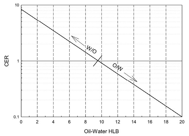 Figure 4. Correlation of oil-water HLB with CER (log CER = 0.925 – 0.0963 HLB)