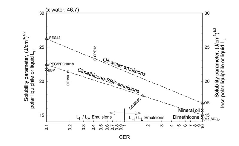 Figure 5. Illustrated relationship of emulsion types