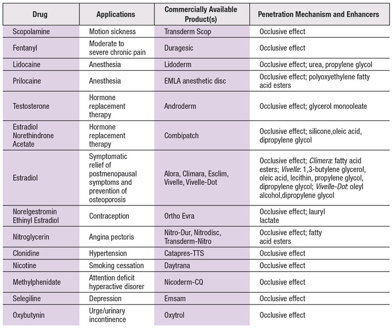 Table 1. Current Transdermal Drugs and Their Penetration Mechanisms